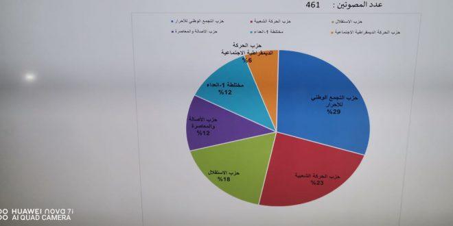 إنتخاب أعضاء المجلس الإقليمي لخنيفرة